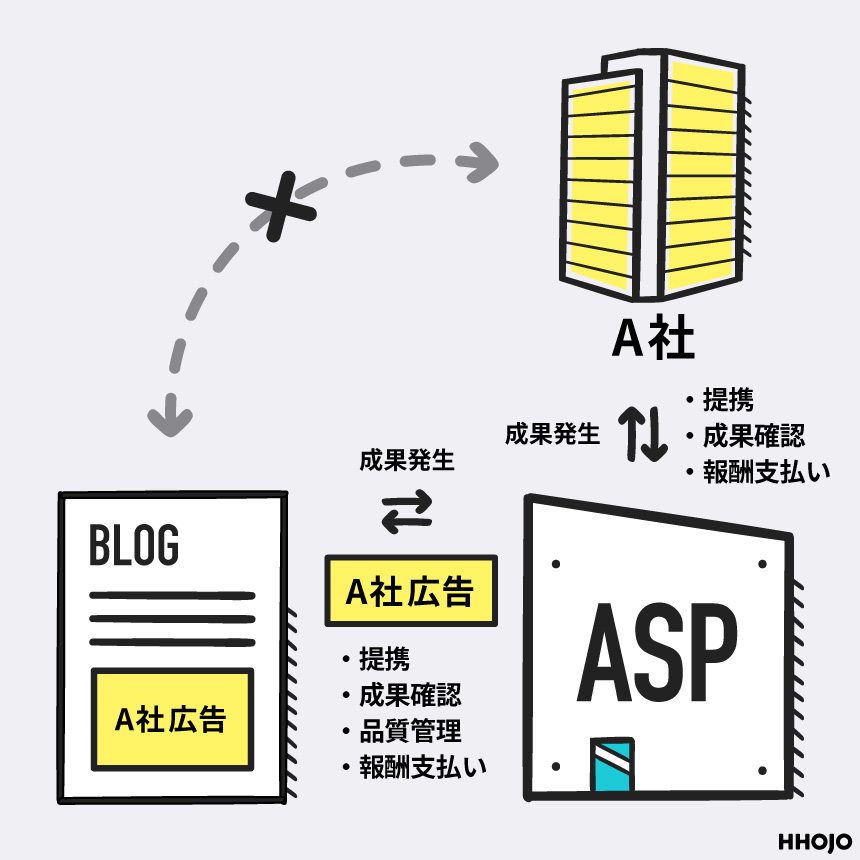 ASPアフィリエイト仕組みイラスト画像