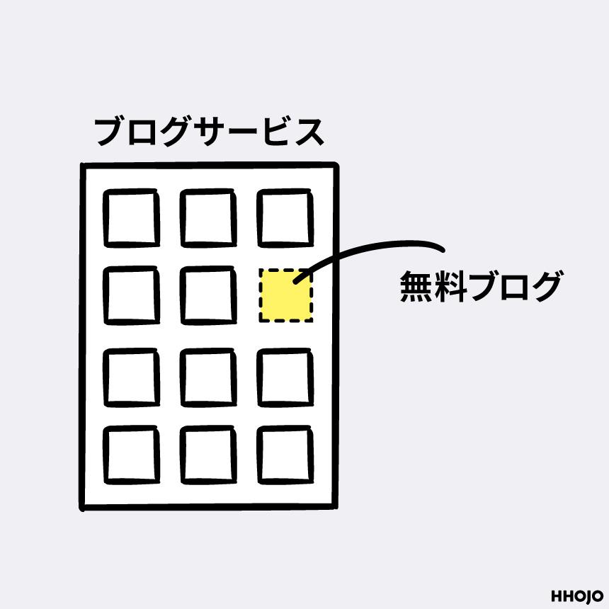 ブログサービスと無料ブログの関係図画像